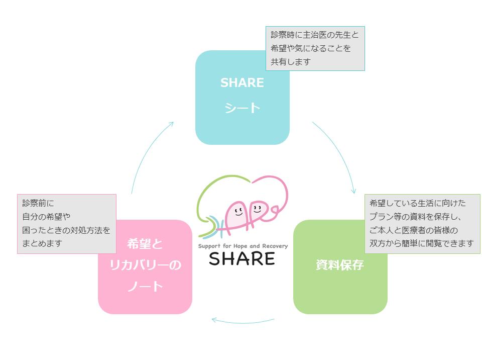 共同意思決定をサポートするWebツール SHARE
